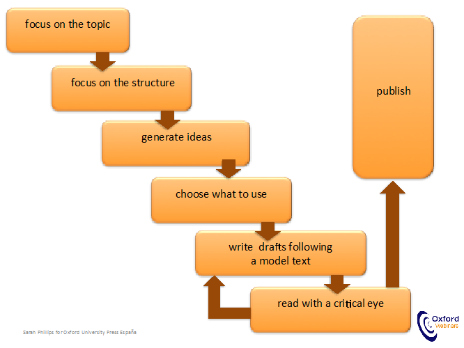 kinds of creative writing with flow chart