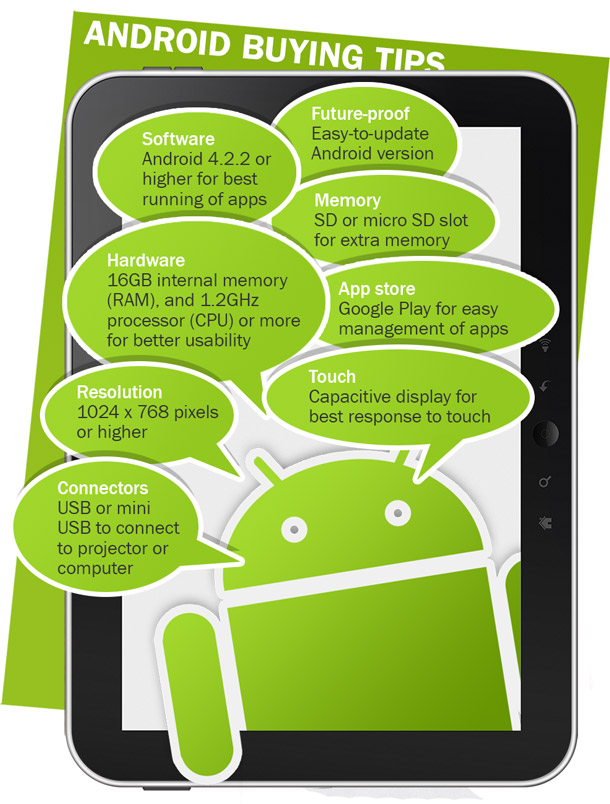 Android tablet checklist infographic