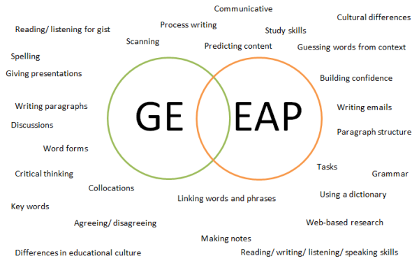 General English and EAP Venn Diagram