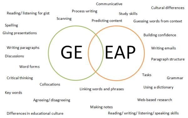 General English and EAP Venn Diagram