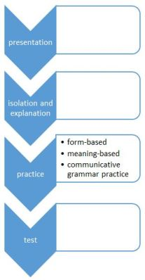 Sequencing grammar lessons